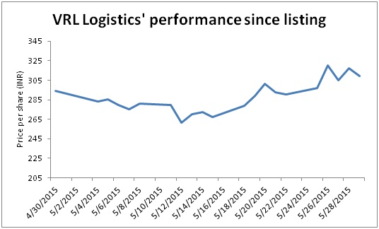 VRL Logistics performance since listing