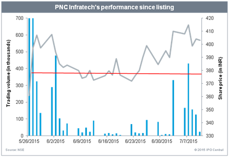 PNC Infratech's performance since listing