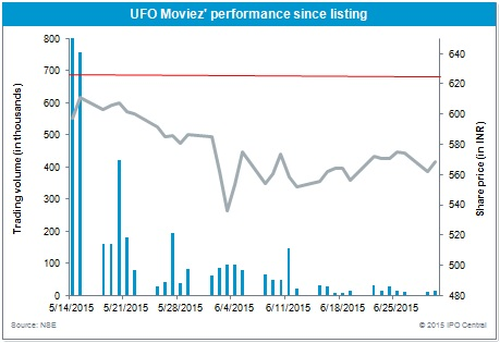 UFO Moviez performance since listing