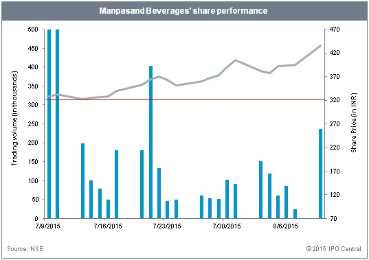 Manpasand Beverages IPO performance