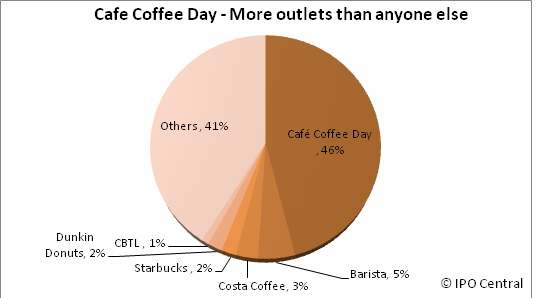 Cafe Coffee Day outlets chart