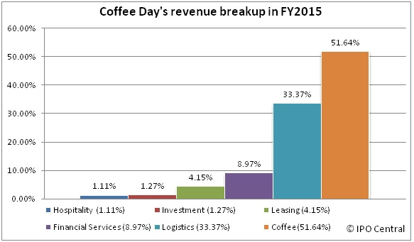 Coffee Day's Revenue breakup chart