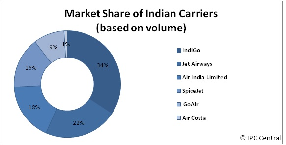 Market share of Indian carriers