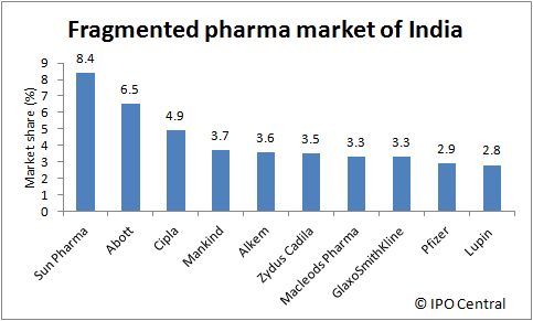 Fragmented pharma market of India