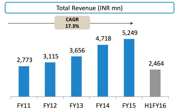 Precision Camshafts revenue growth