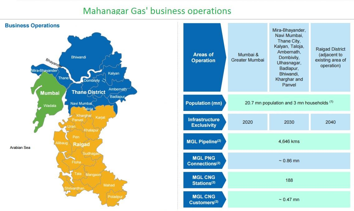 Mahanagar Gas business operations