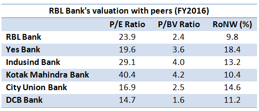 RBL Bank's valuation with peers