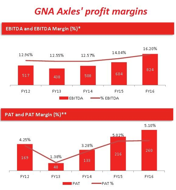 GNA Axles Profit Margin