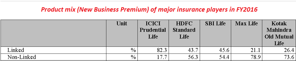 Product Mix of new business premium of major insurance players in FY16