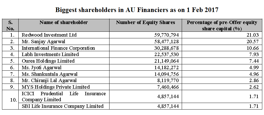 Biggest shareholders in AU Financiers