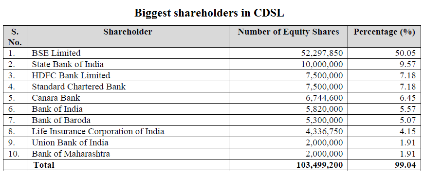 Biggest shareholders in CDSL