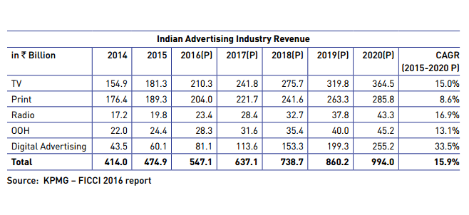 Indian advertising industry revenue
