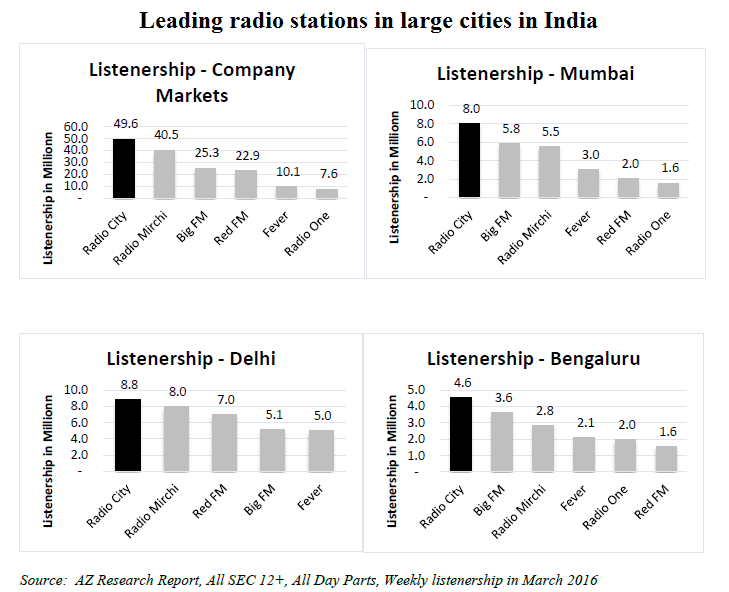 Laeding radio stations in India