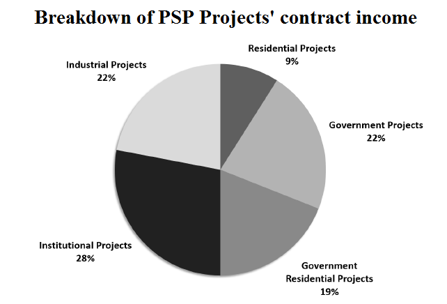 Breakdown of PSP Projects contract income