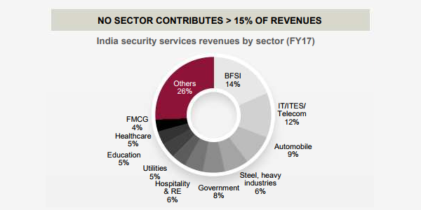 SIS India revenue split