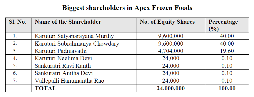 Biggest shareholders in Apex Frozen Foods