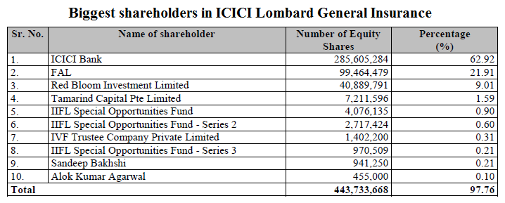 Biggest shareholders in ICICI Lombard General Insurance