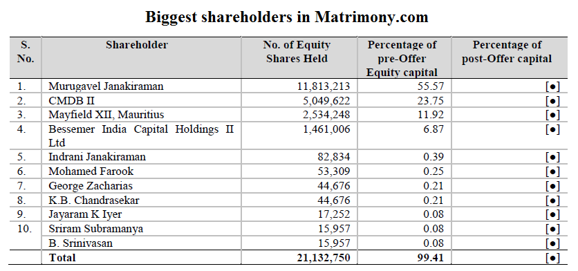 Biggest shareholders in Matrimony