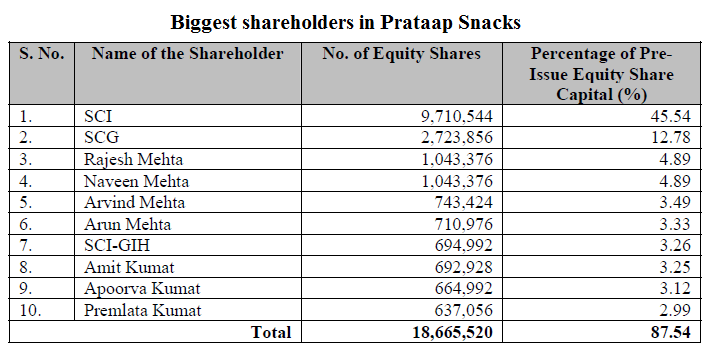 Biggest shareholders in Prataap Snacks