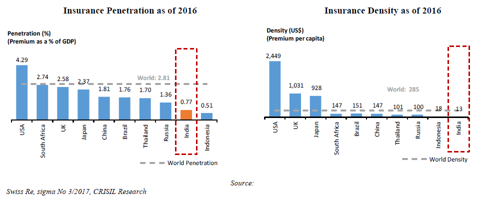 Insurance penetration in India