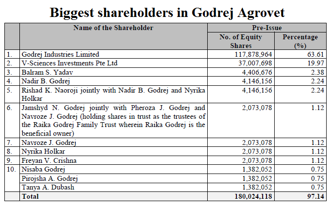 Biggest shareholders in Godrej Agrovet