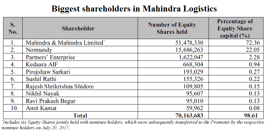 Biggest shareholdesr in Mahindra Logistics