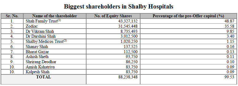 Biggest shareholders in Shalby Hospitals