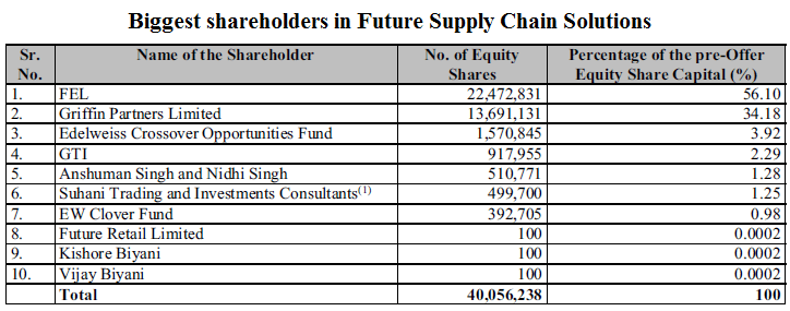 Biggest shareholders in Future Supply Chain Solutions