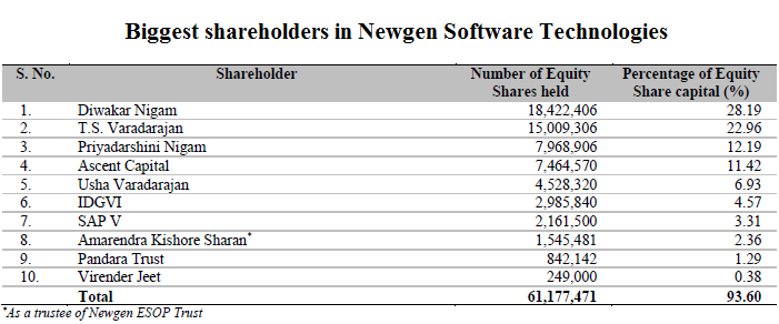 Biggest shareholders in Newgen Software