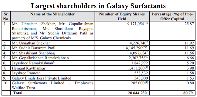 Largest shareholders in Galaxy Surfactants