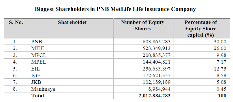 Biggest Shareholders in PNB MetLife Life Insurance Company