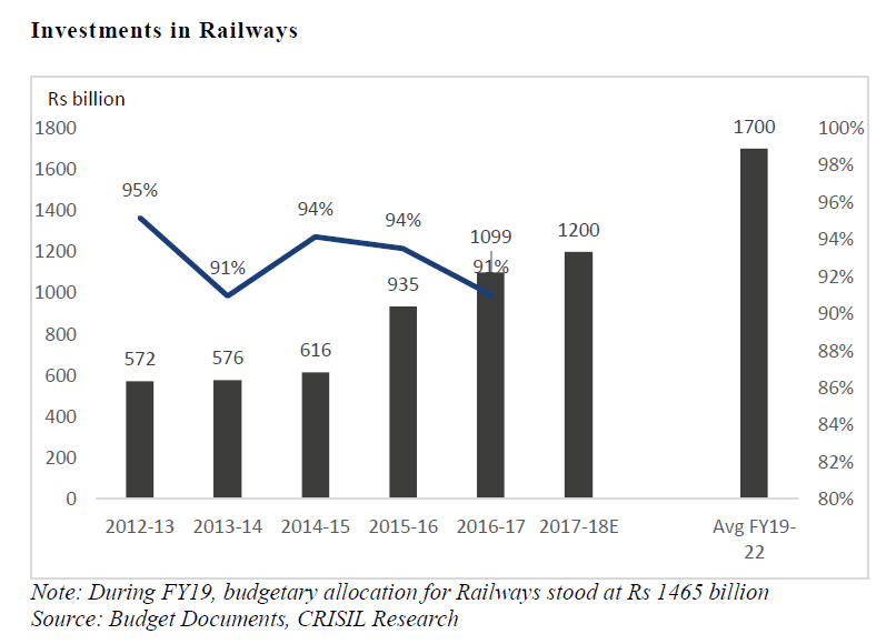 IRCON IPO Review Investments in railways